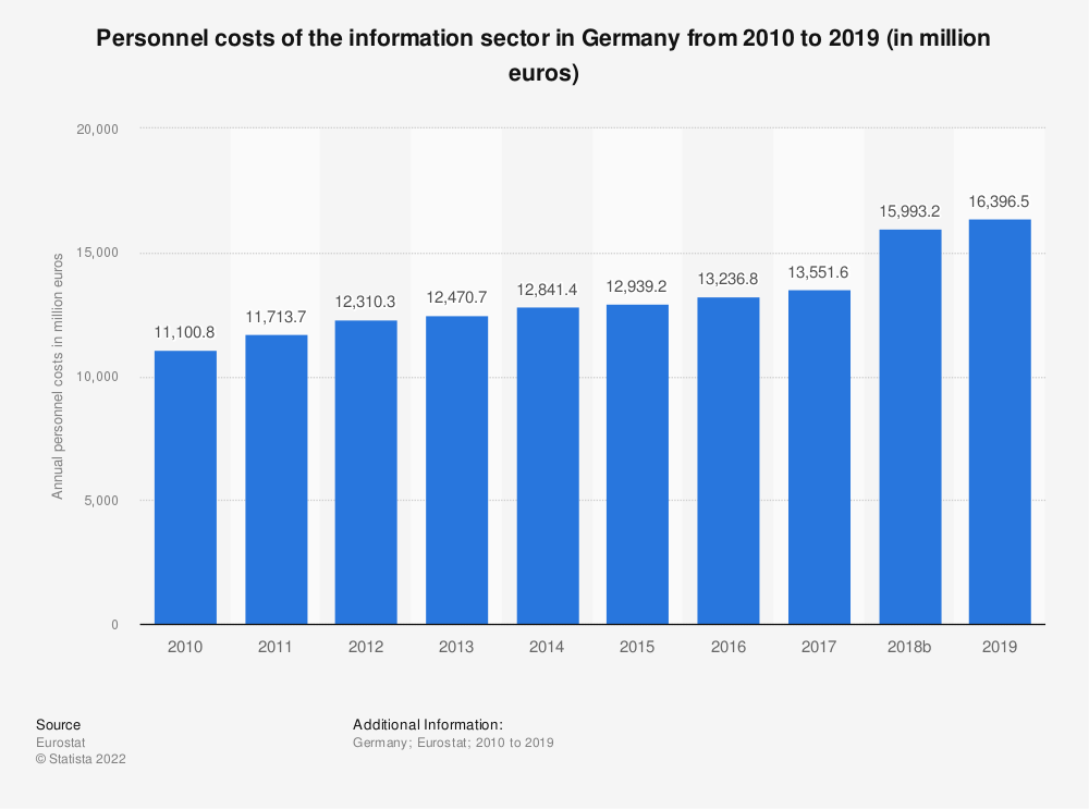 Statistic: Personnel costs of the information sector in Germany from 2008 to 2017 (in million euros) | Statista