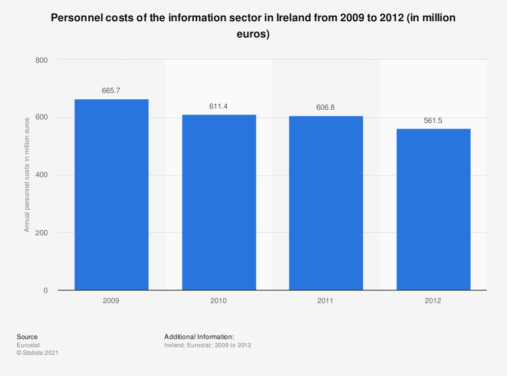 Statistic: Personnel costs of the information sector in Ireland from 2009 to 2012 (in million euros) | Statista