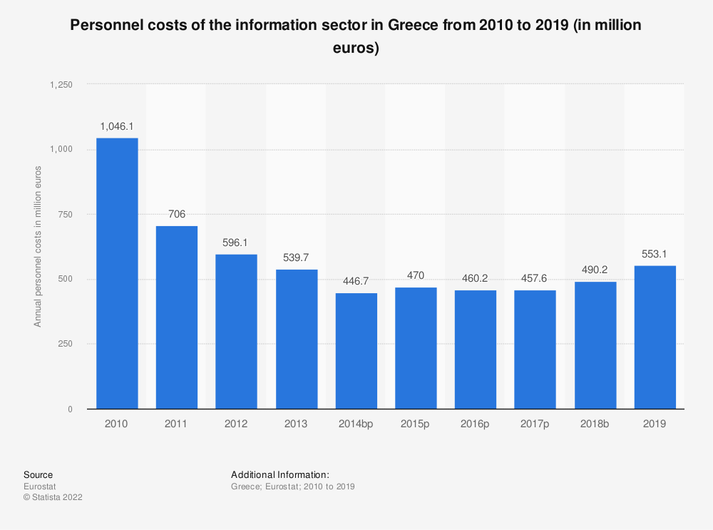 Statistic: Personnel costs of the information sector in Greece from 2008 to 2014 (in million euros) | Statista