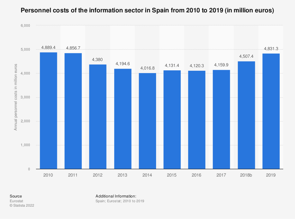 Statistic: Personnel costs of the information sector in Spain from 2008 to 2015 (in million euros) | Statista