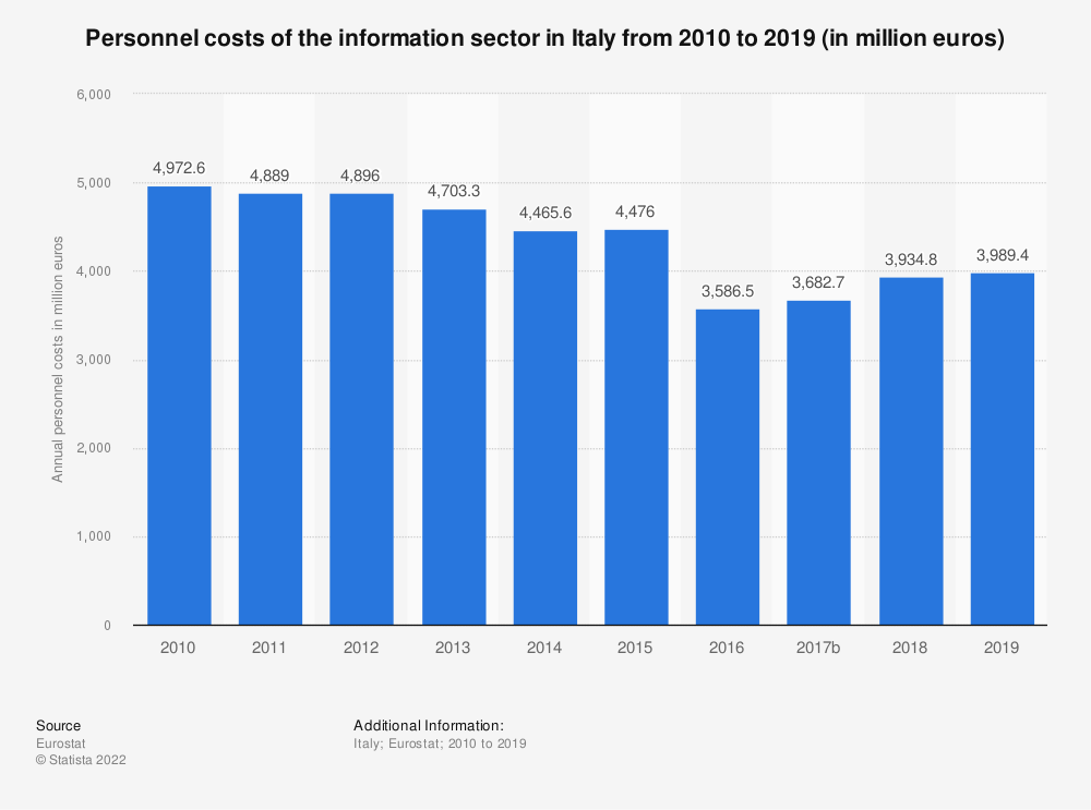 Statistic: Personnel costs of the information sector in Italy from 2008 to 2015 (in million euros) | Statista