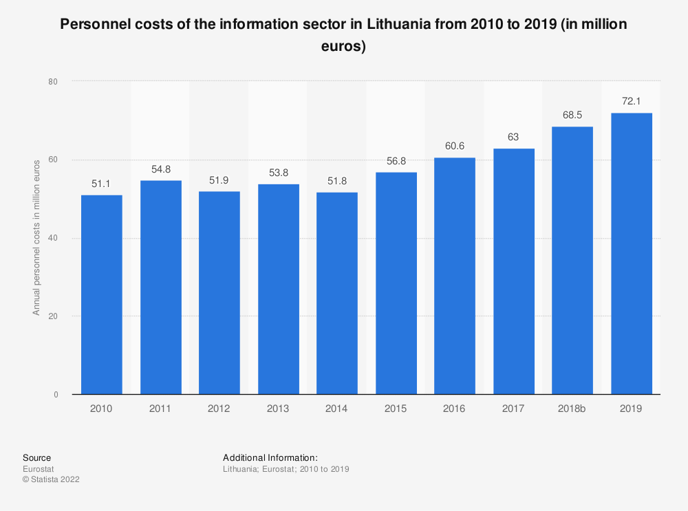 Statistic: Personnel costs of the information sector in Lithuania from 2008 to 2015 (in million euros) | Statista