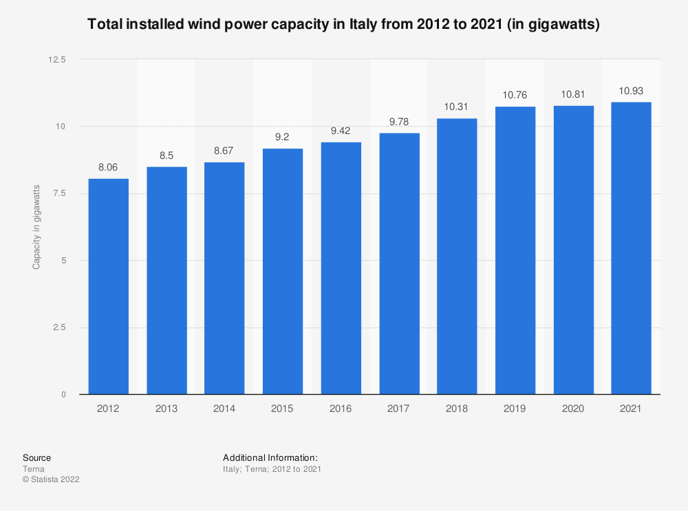 Statistic: Total installed wind power capacity in Italy from 2012 to 2020 (in gigawatts) | Statista