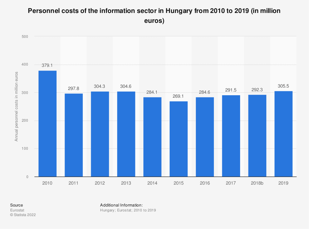 Statistic: Personnel costs of the information sector in Hungary from 2008 to 2015 (in million euros) | Statista
