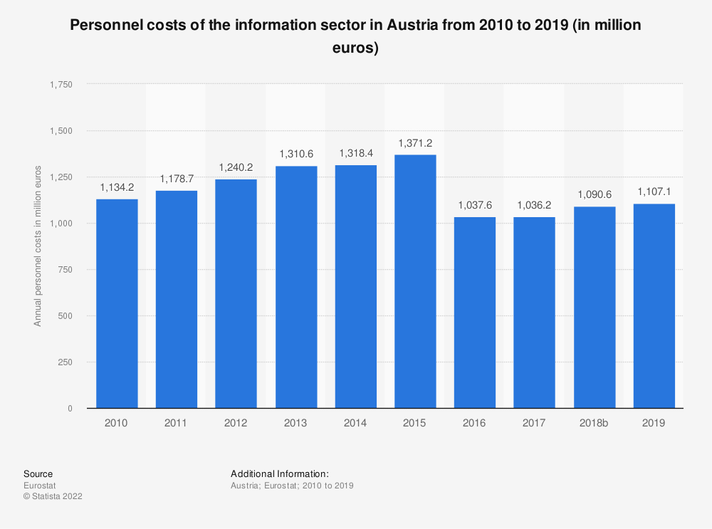Statistic: Personnel costs of the information sector in Austria from 2008 to 2015 (in million euros) | Statista