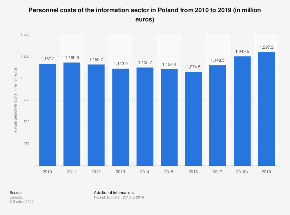Statistic: Personnel costs of the information sector in Poland from 2008 to 2015 (in million euros) | Statista