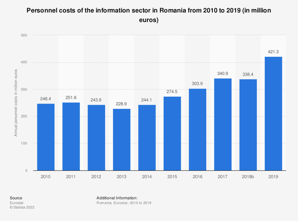 Statistic: Personnel costs of the information sector in Romania from 2008 to 2015 (in million euros) | Statista