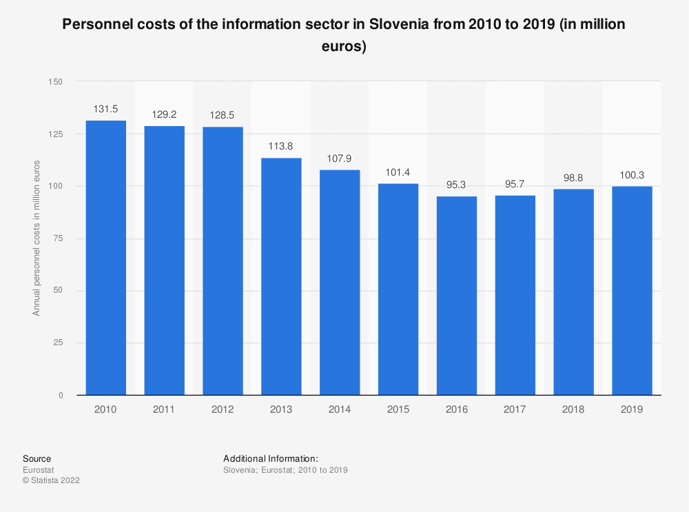 Statistic: Personnel costs of the information sector in Slovenia from 2008 to 2015 (in million euros) | Statista
