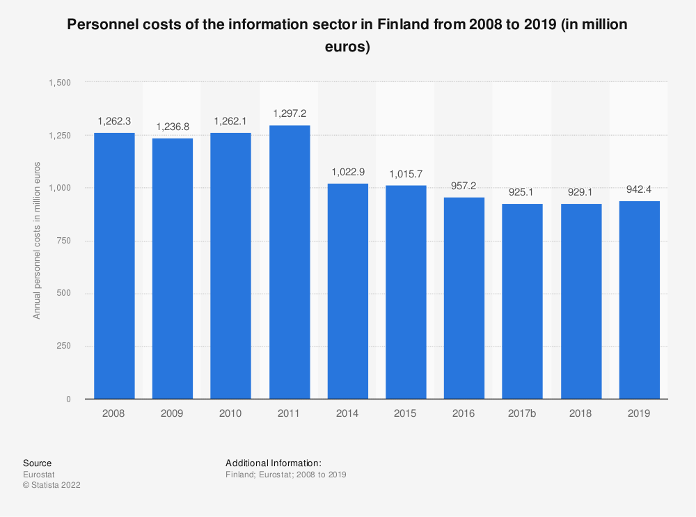Statistic: Personnel costs of the information sector in Finland from 2008 to 2015 (in million euros) | Statista