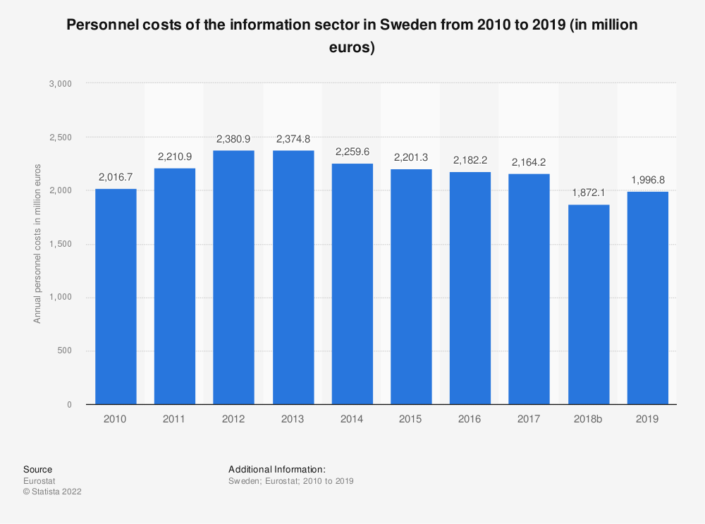 Statistic: Personnel costs of the information sector in Sweden from 2008 to 2015 (in million euros) | Statista