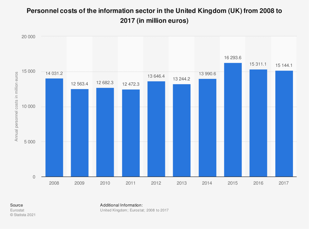 Statistic: Personnel costs of the information sector in the United Kingdom (UK) from 2008 to 2017 (in million euros) | Statista