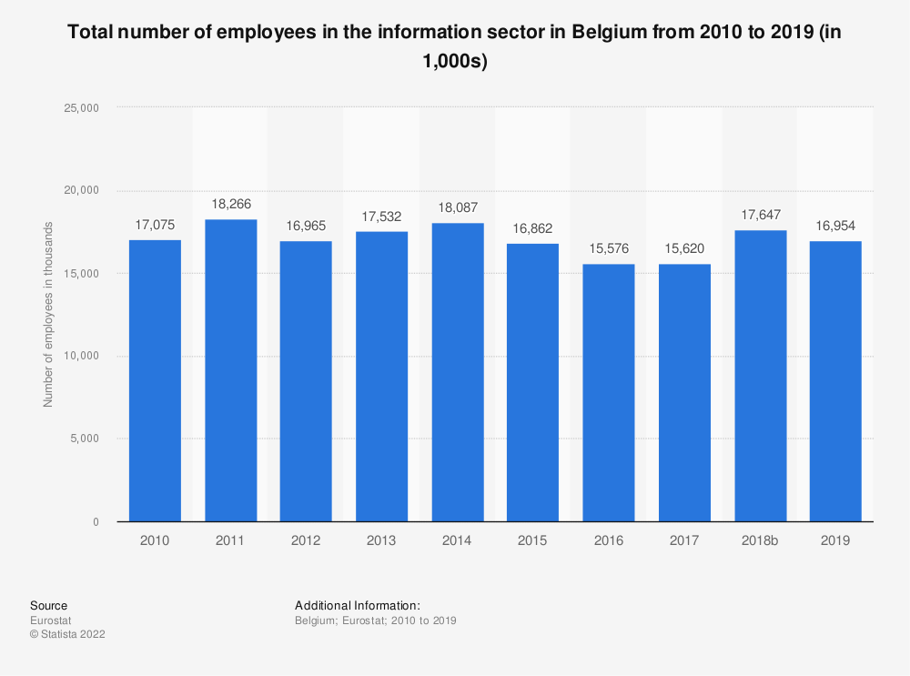 Statistic: Total number of employees in the information sector in Belgium from 2008 to 2015 (in 1,000s) | Statista
