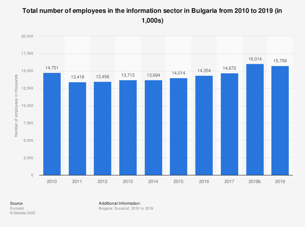 Statistic: Total number of employees in the information sector in Bulgaria from 2008 to 2015 (in 1,000s) | Statista