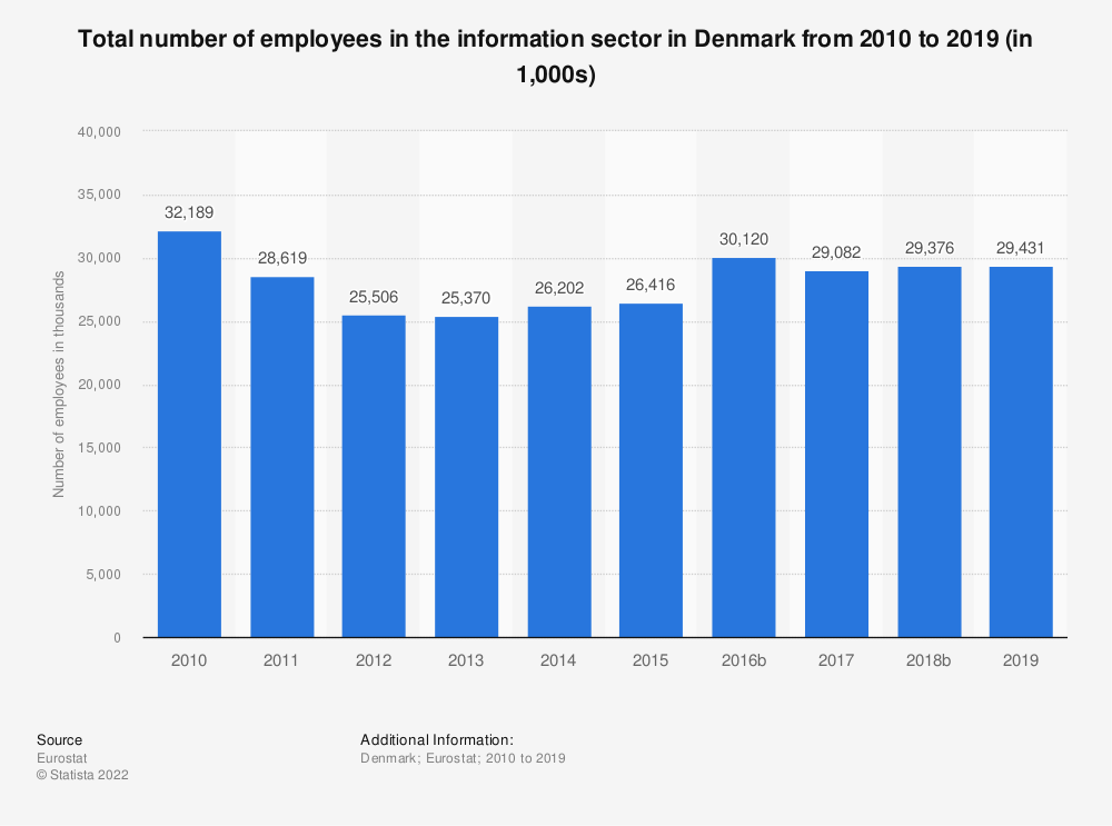 Statistic: Total number of employees in the information sector in Denmark from 2008 to 2015 (in 1,000s) | Statista