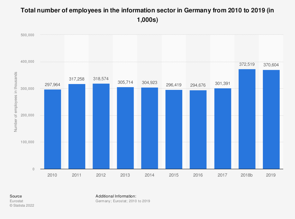 Statistic: Total number of employees in the information sector in Germany from 2008 to 2017 (in 1,000s) | Statista