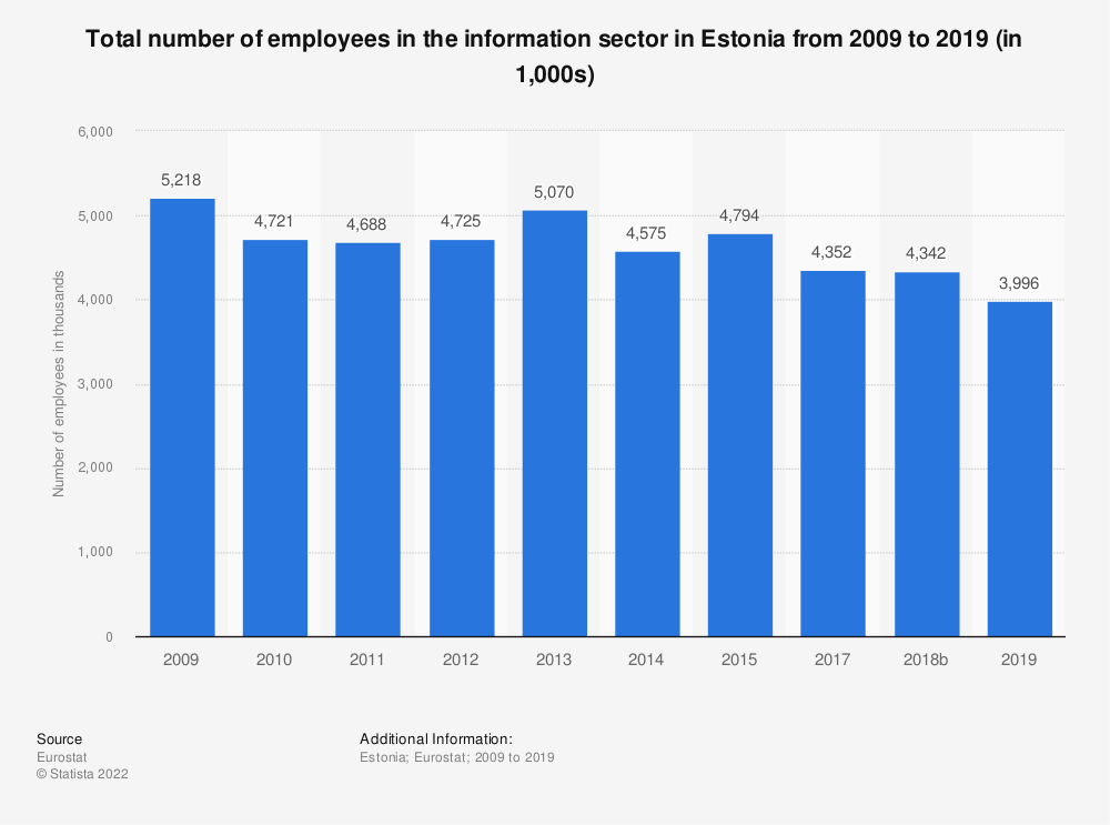 Statistic: Total number of employees in the information sector in Estonia from 2008 to 2015 (in 1,000s) | Statista