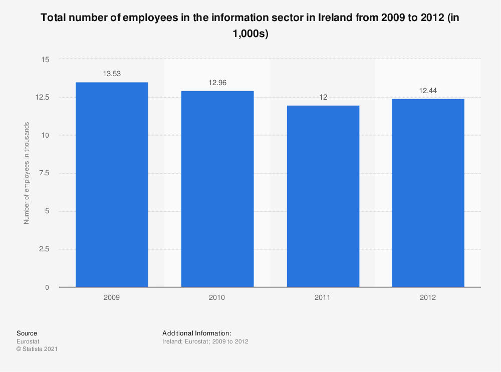 Statistic: Total number of employees in the information sector in Ireland from 2009 to 2012 (in 1,000s) | Statista