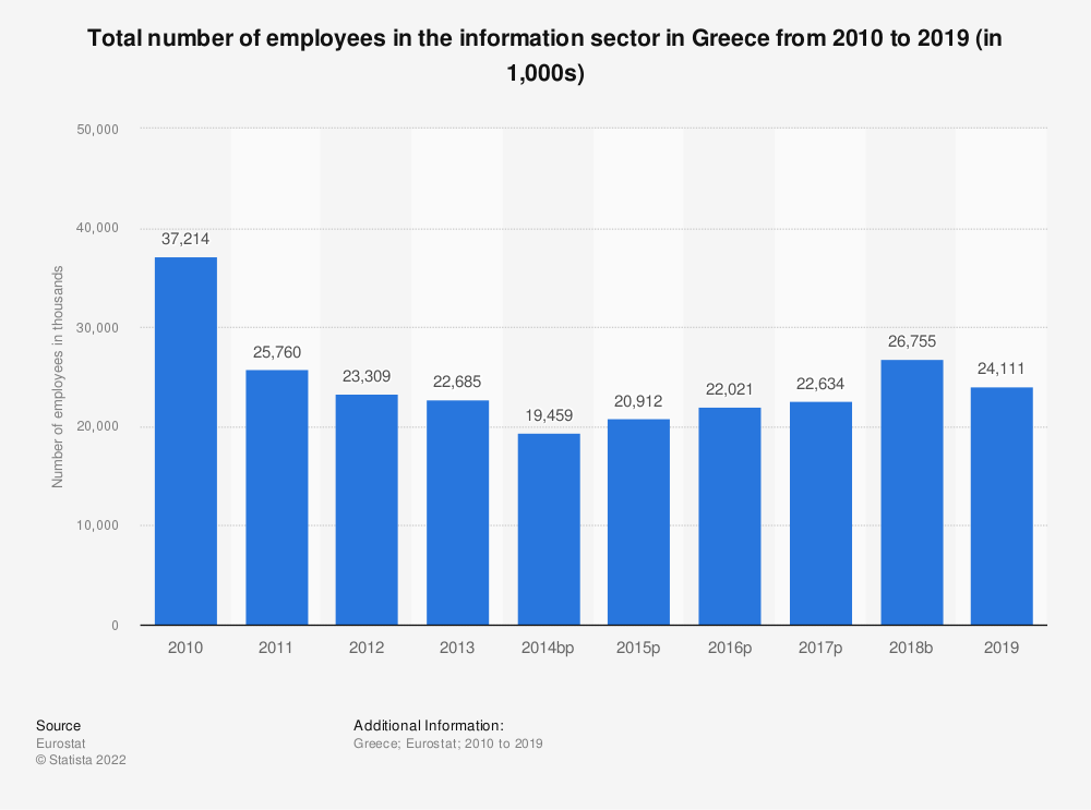 Statistic: Total number of employees in the information sector in Greece from 2008 to 2014 (in 1,000s) | Statista