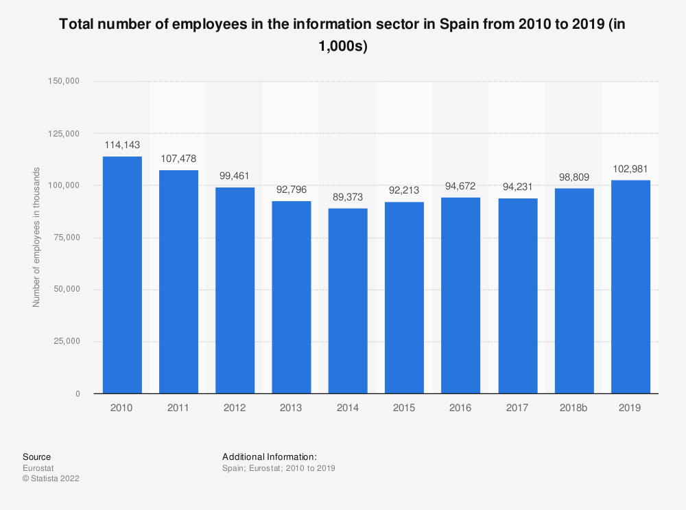 Statistic: Total number of employees in the information sector in Spain from 2008 to 2015 (in 1,000s) | Statista