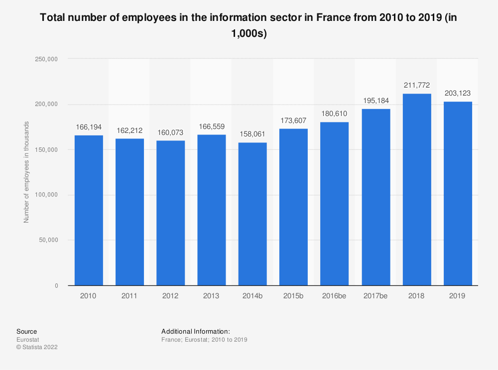 Statistic: Total number of employees in the information sector in France from 2008 to 2015 (in 1,000s) | Statista