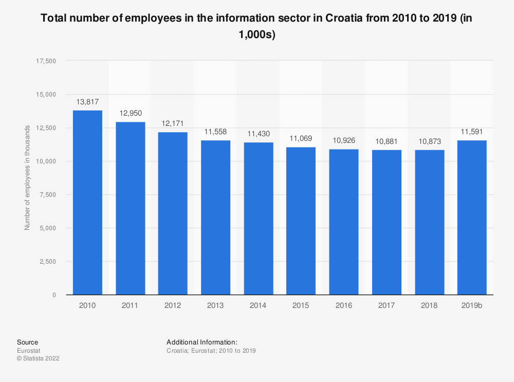 Statistic: Total number of employees in the information sector in Croatia from 2008 to 2015 (in 1,000s) | Statista