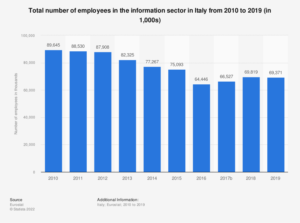 Statistic: Total number of employees in the information sector in Italy from 2008 to 2015 (in 1,000s) | Statista