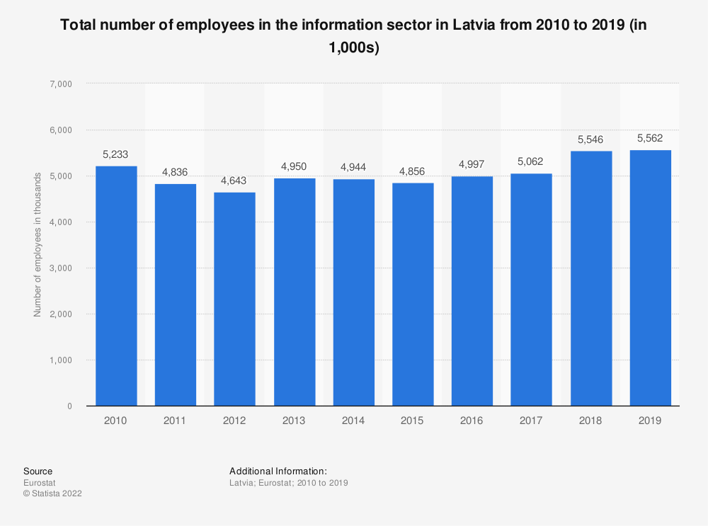 Statistic: Total number of employees in the information sector in Latvia from 2008 to 2015 (in 1,000s) | Statista