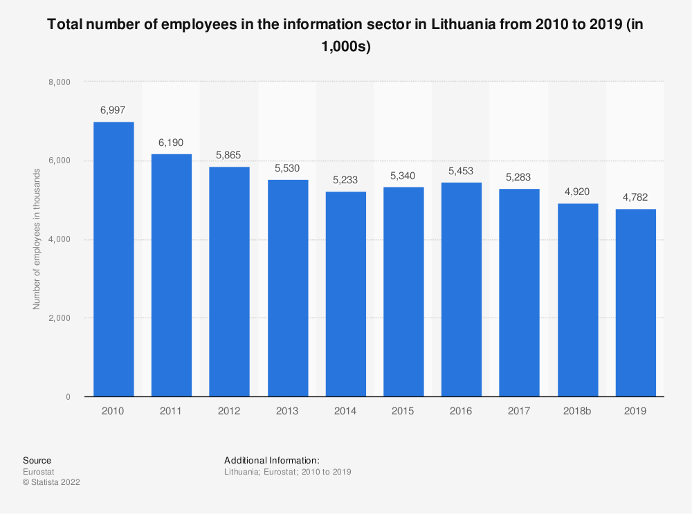 Statistic: Total number of employees in the information sector in Lithuania from 2008 to 2015 (in 1,000s) | Statista