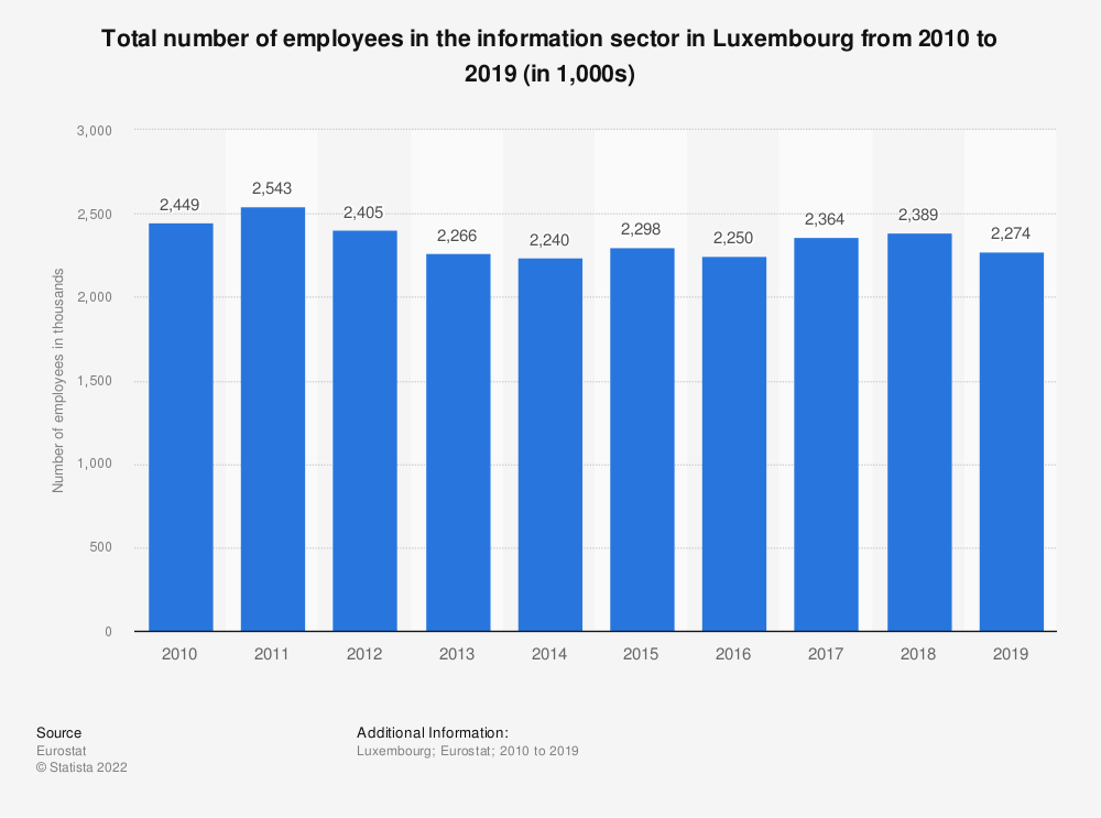 Statistic: Total number of employees in the information sector in Luxembourg from 2008 to 2015 (in 1,000s) | Statista