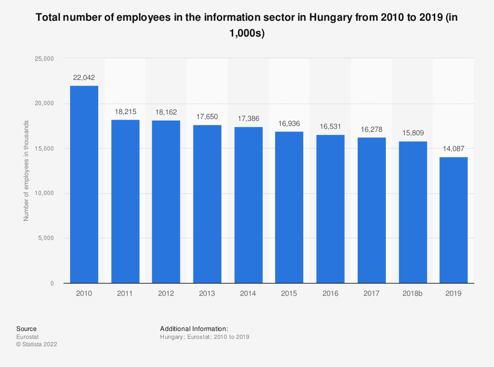 Statistic: Total number of employees in the information sector in Hungary from 2008 to 2015 (in 1,000s) | Statista