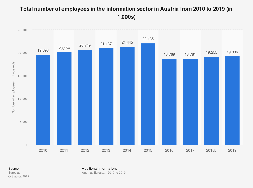 Statistic: Total number of employees in the information sector in Austria from 2008 to 2015 (in 1,000s) | Statista