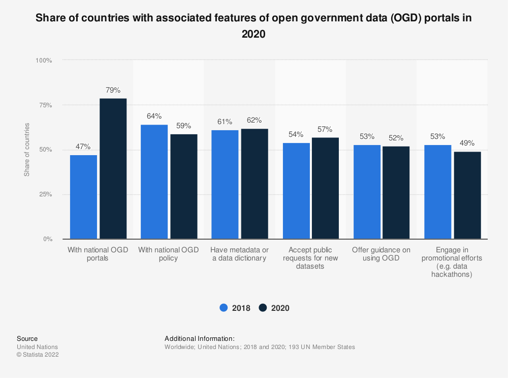Statistic: Number of countries offering open government data as of January 2014, by sector | Statista