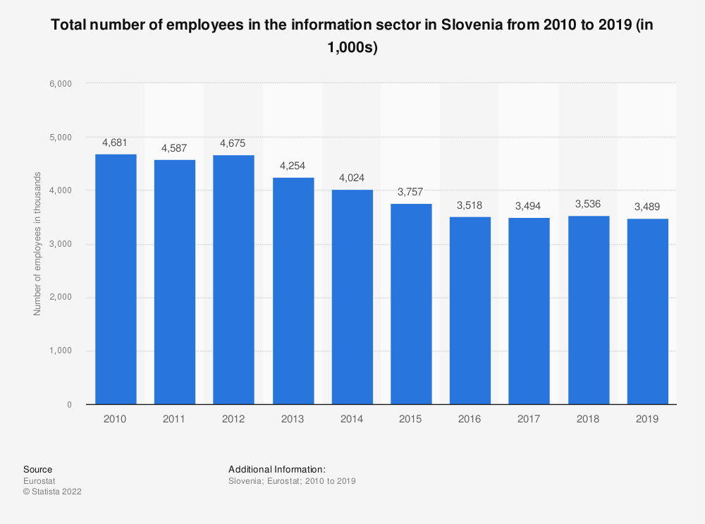 Statistic: Total number of employees in the information sector in Slovenia from 2008 to 2015 (in 1,000s) | Statista