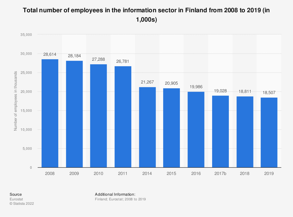 Statistic: Total number of employees in the information sector in Finland from 2008 to 2015 (in 1,000s) | Statista