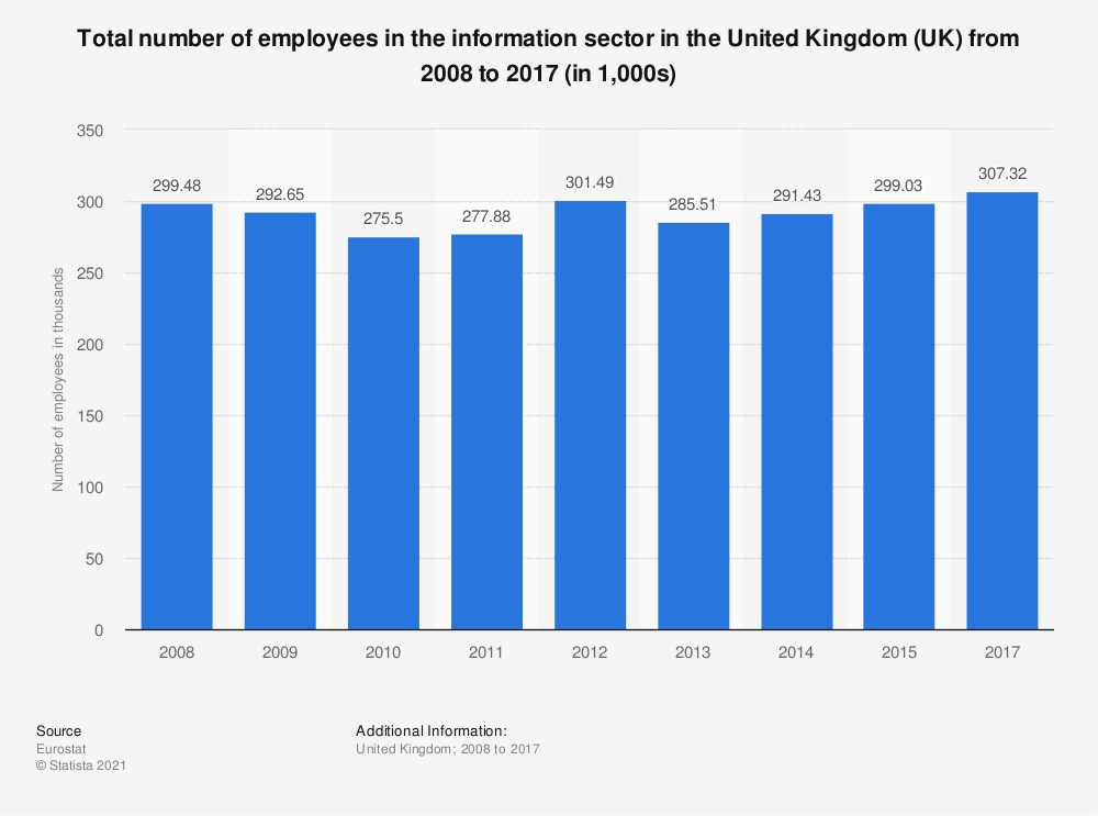 Statistic: Total number of employees in the information sector in the United Kingdom (UK) from 2008 to 2017 (in 1,000s) | Statista