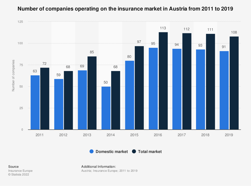 Statistic: Number of companies operating on the insurance market in Austria from 2011 to 2018 | Statista
