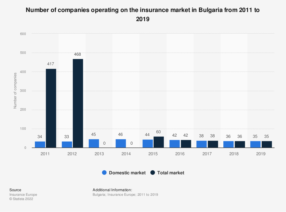 Statistic: Number of companies operating on the insurance market in Bulgaria from 2011 to 2018 | Statista
