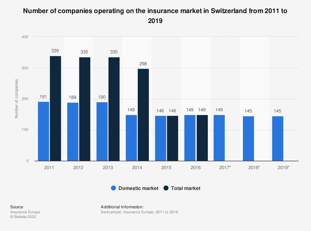 Statistic: Number of companies operating on the insurance market in Switzerland from 2011 to 2018 | Statista