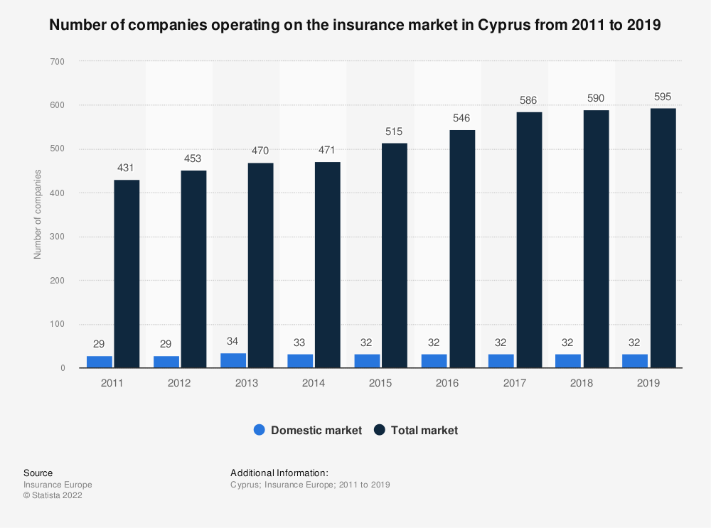 Statistic: Number of companies operating on the insurance market in Cyprus from 2011 to 2017 | Statista