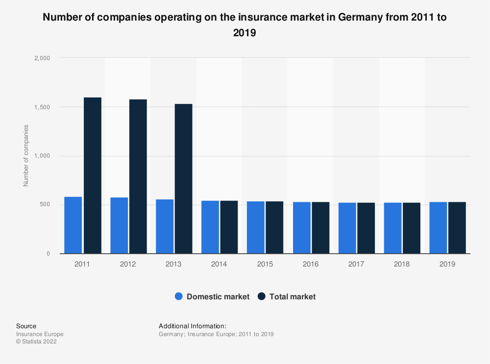 Statistic: Number of companies operating on the insurance market in Germany from 2011 to 2017 | Statista