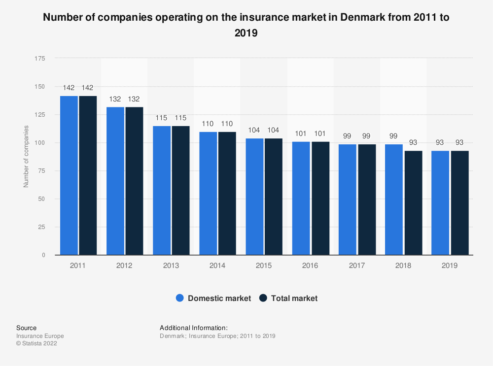 Statistic: Number of companies operating on the insurance market in Denmark from 2011 to 2019 | Statista