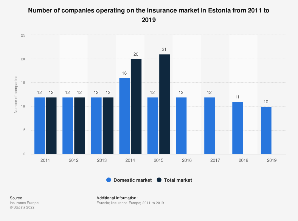 Statistic: Number of companies operating on the insurance market in Estonia from 2011 to 2017 | Statista