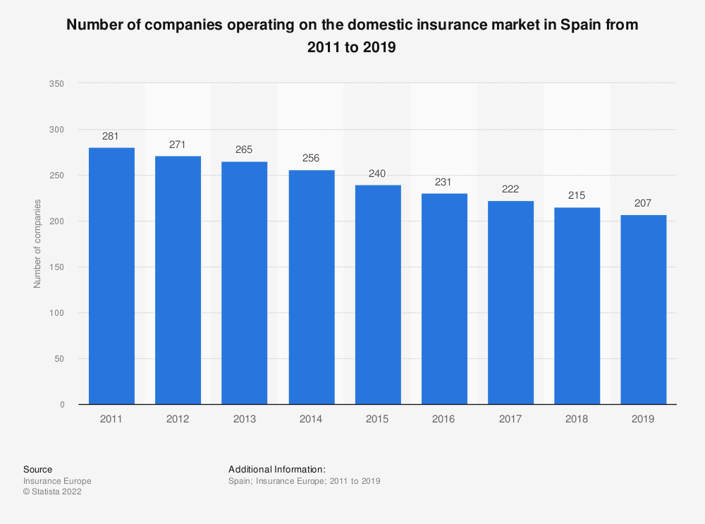 Statistic: Number of companies operating on the domestic insurance market in Spain from 2011 to 2016 | Statista