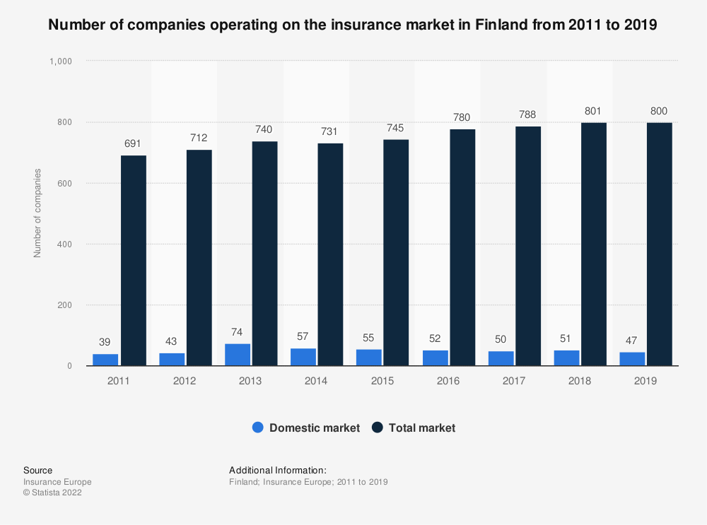 Statistic: Number of companies operating on the insurance market in Finland from 2011 to 2018   Statista