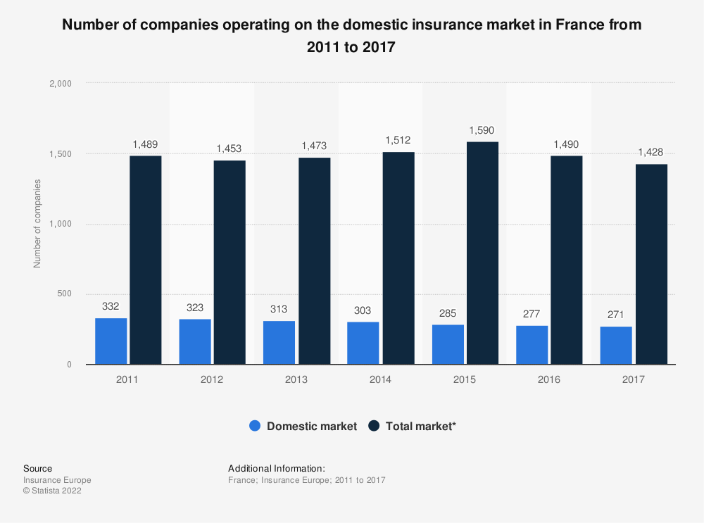 Statistic: Number of companies operating on the domestic insurance market in France from 2011 to 2017 | Statista