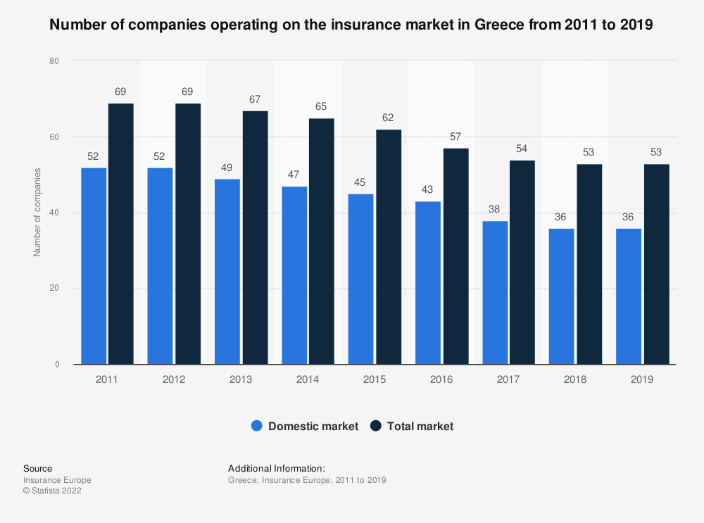 Statistic: Number of companies operating on the insurance market in Greece from 2011 to 2018   Statista