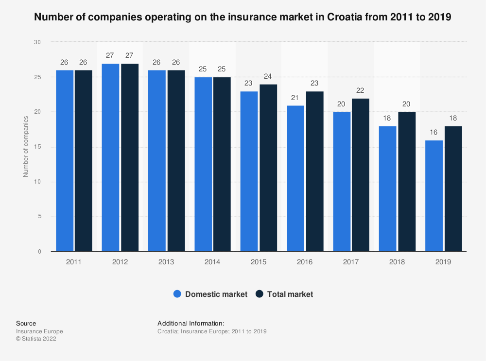 Statistic: Number of companies operating on the insurance market in Croatia from 2011 to 2018 | Statista