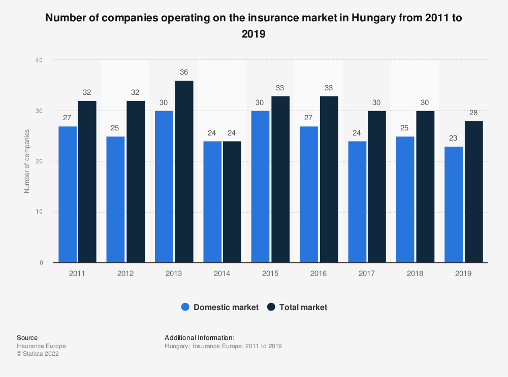 Statistic: Number of companies operating on the insurance market in Hungary from 2011 to 2018 | Statista