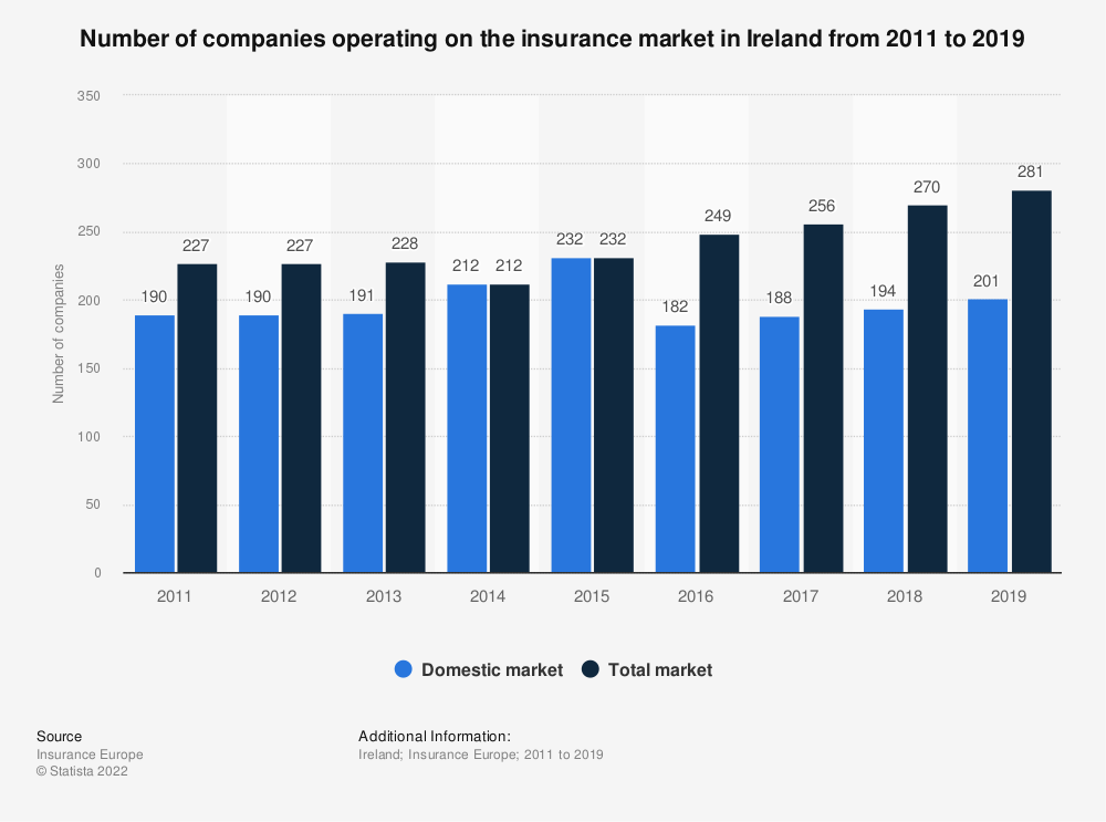 Statistic: Number of companies operating on the insurance market in Ireland from 2011 to 2017 | Statista