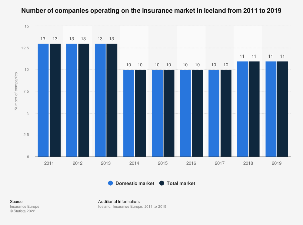 Statistic: Number of companies operating on the insurance market in Iceland from 2011 to 2016 | Statista